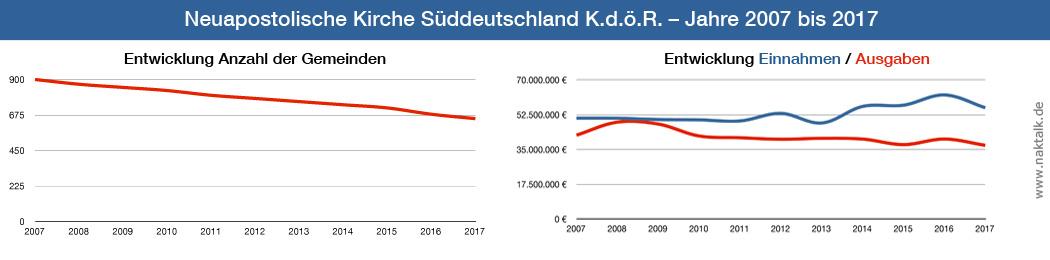Entwicklung NAK Süddeutschland
