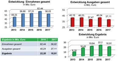 Finanzzahlen NAK Süddeutschland