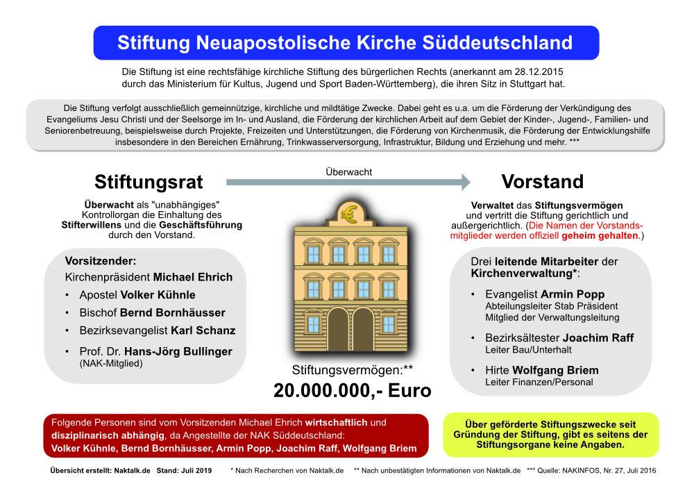 Stiftung Neuapostolische Kirche Süddeutschland Stand Juli 2019